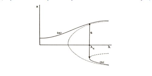 #9 Simple Bifircation Modeled in Phase Space.jpg